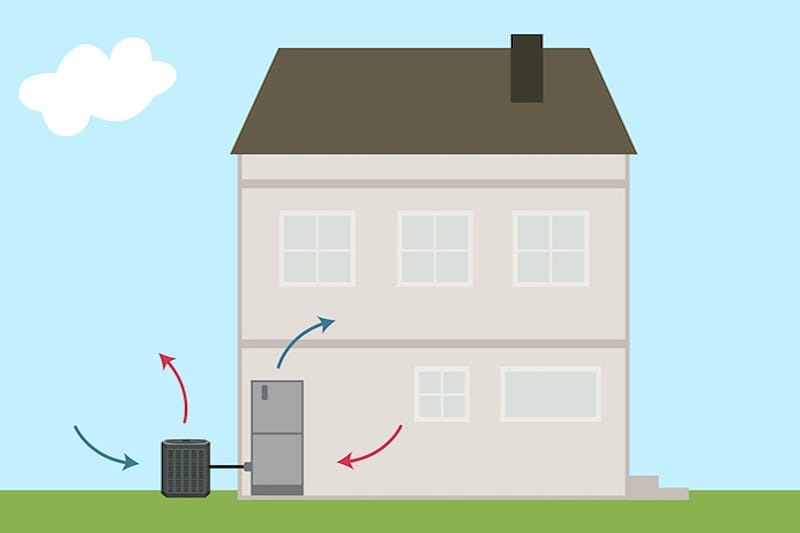 Illustration of a heat pump outside of a beige home, Video - What Is a Heat Pump? | Winston-Salem | Sutton Brothers
